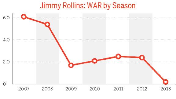Rollins WAR